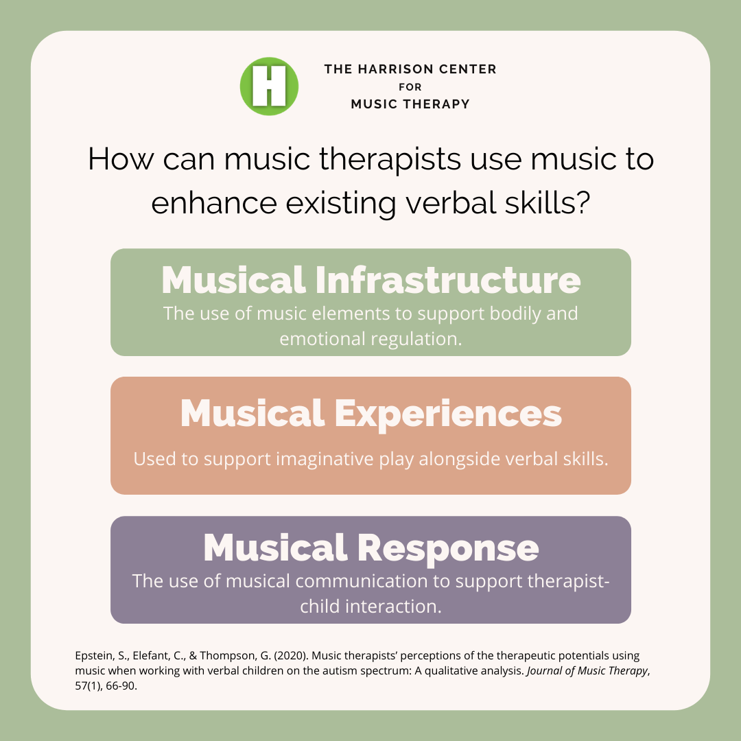 Q: How can music therapists use music to enhance existing verbal skills?